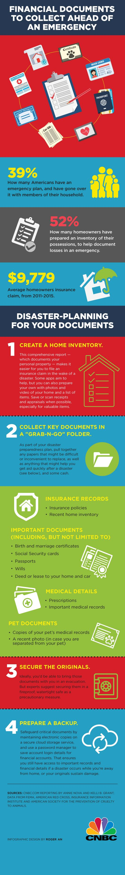 Emergency documents INFOGRAPHIC