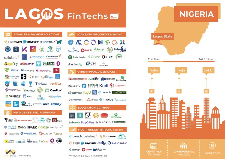 Briter Bridges Lagos Nigeria Fintech Map