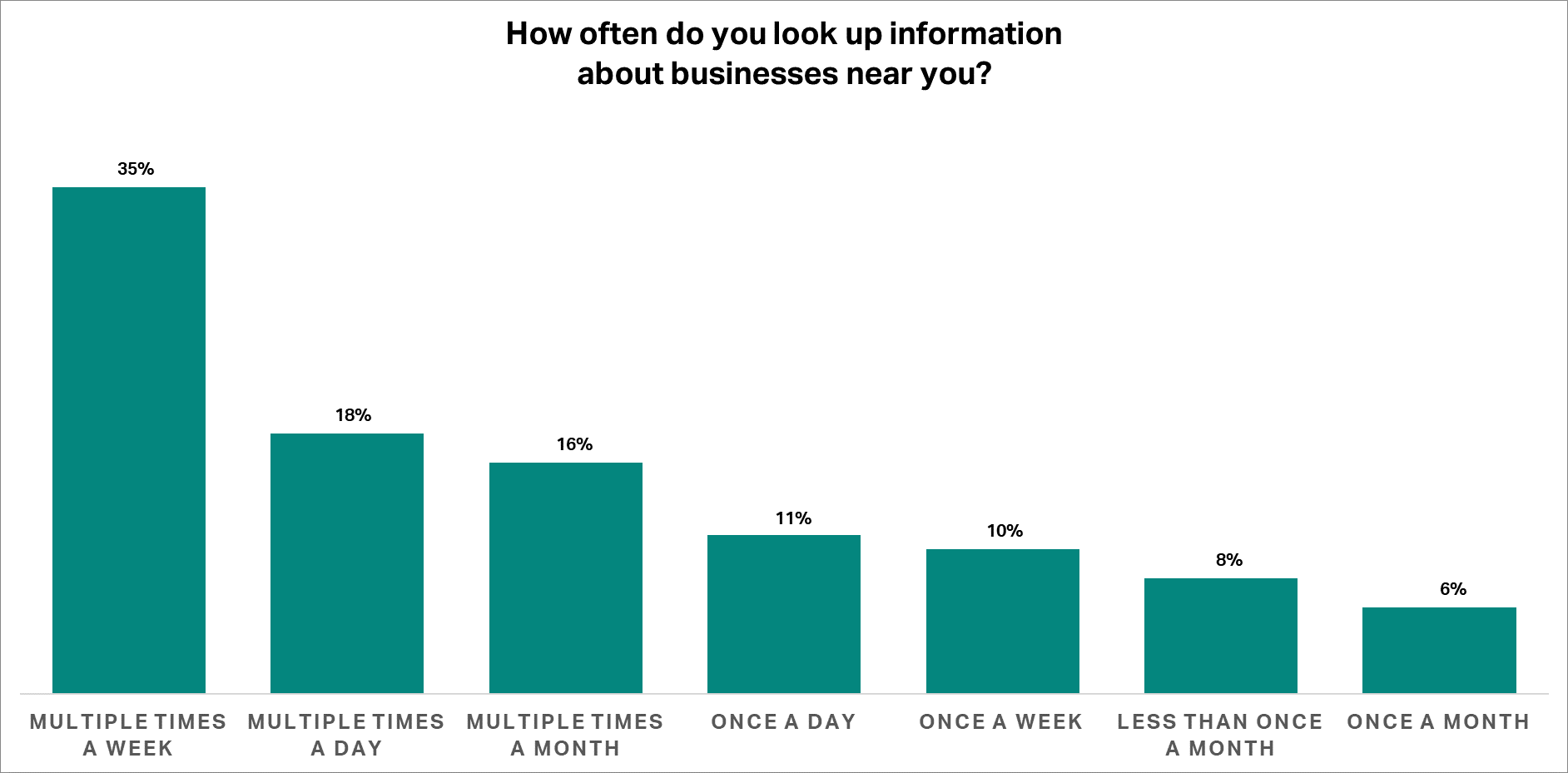 How often do you look up information about businesses near you