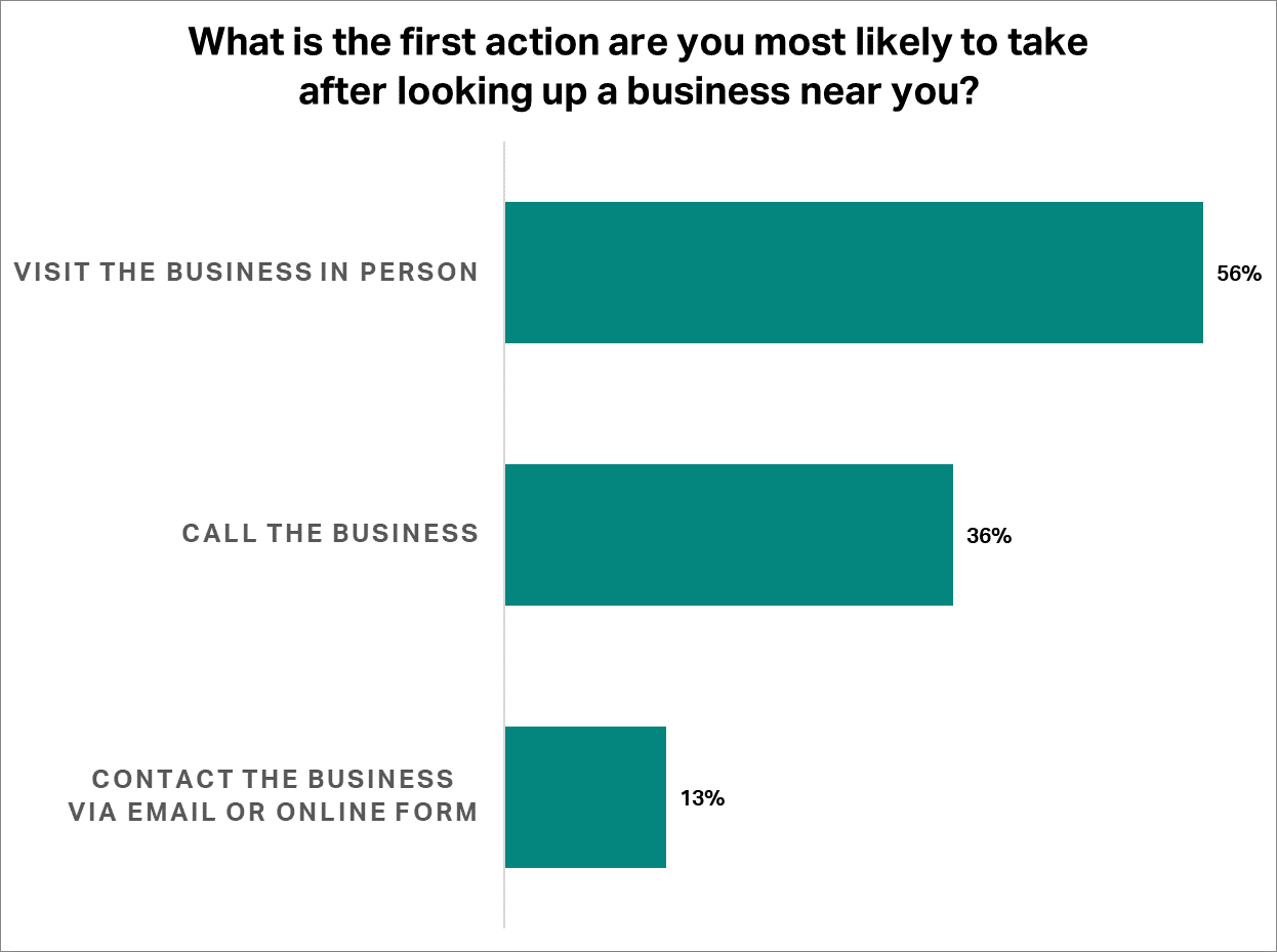 What is the first action are you most likely to take after looking up a business near you