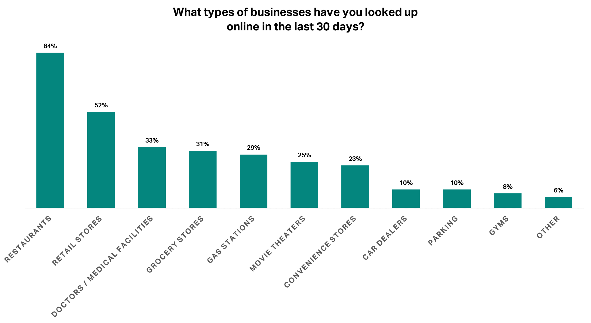 What types of businesses have you looked up online in the last 30 days