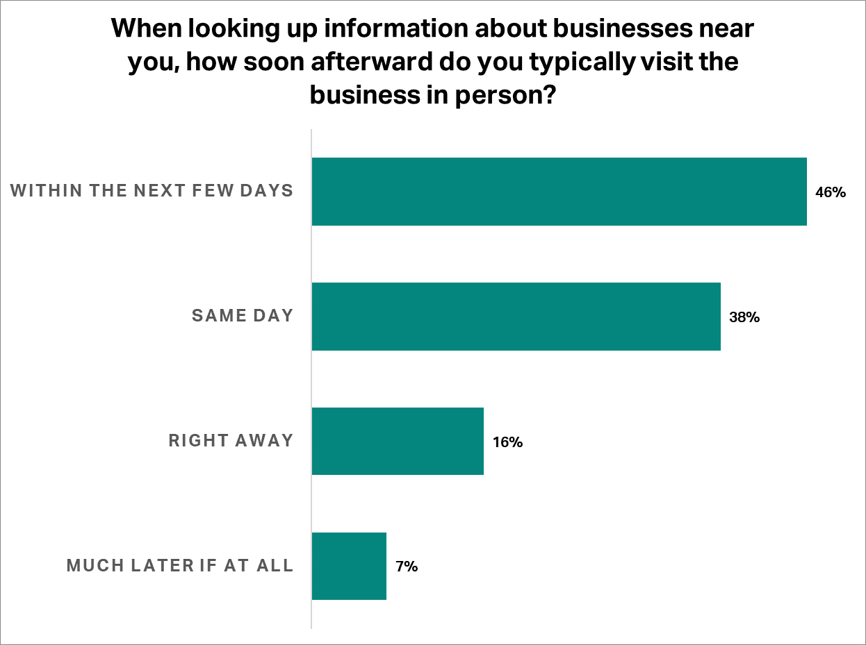 When looking up information about businesses near you, how soon afterward do you typically visit the business in person