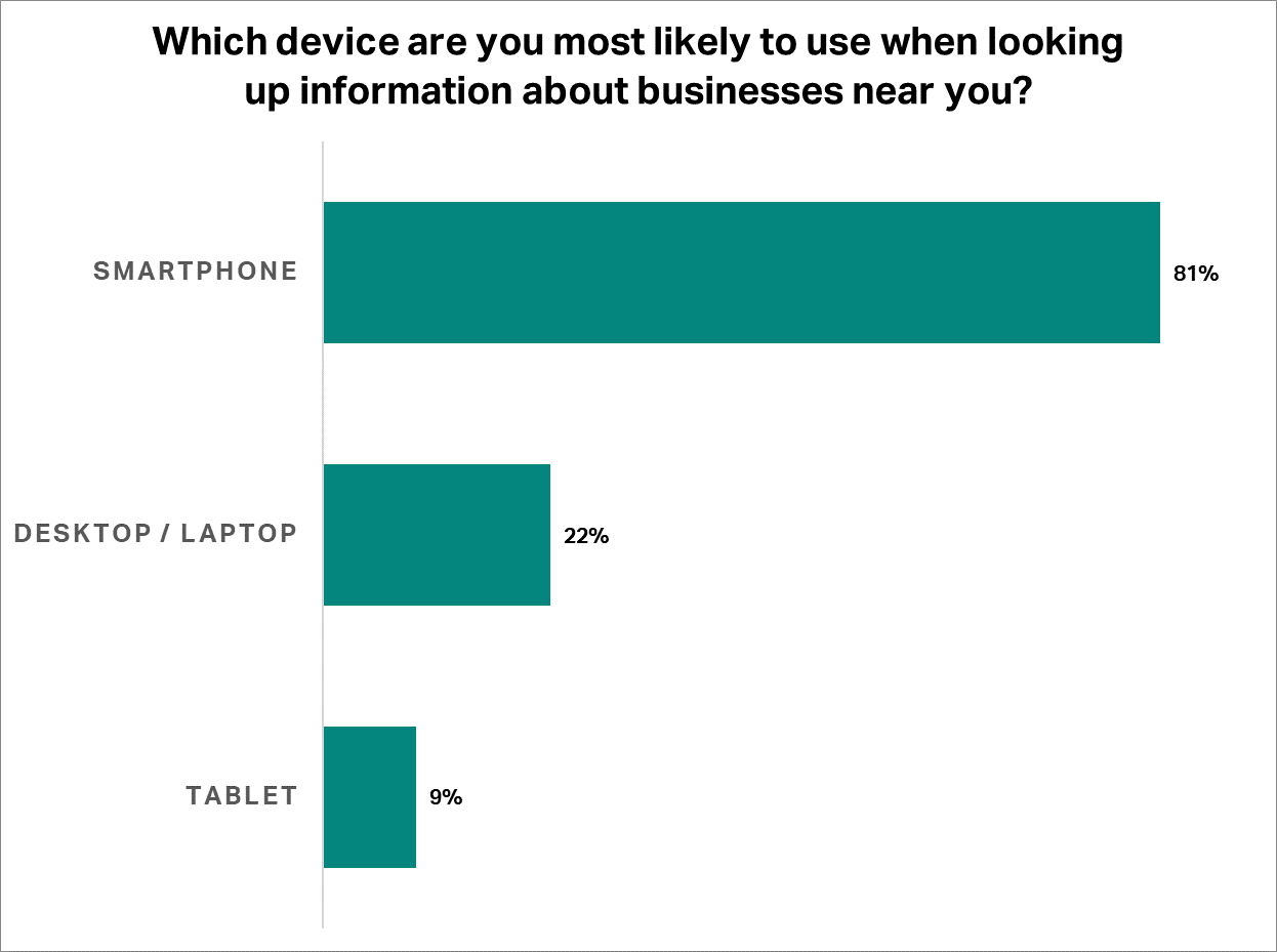 Which device are you most likely to use when looking up information about businesses near you