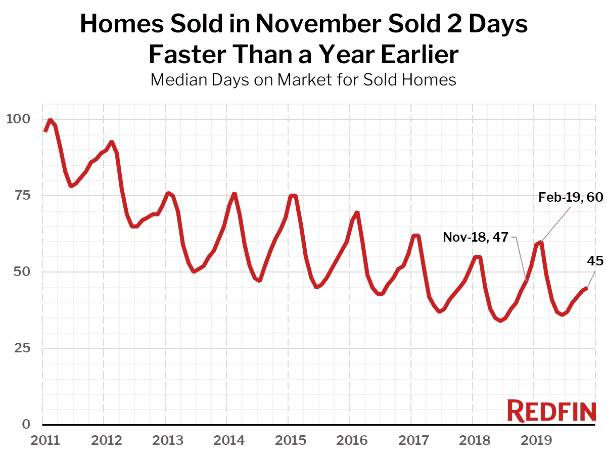 Homes Sold in November Sold 2 Days Faster Than a Year Earlier