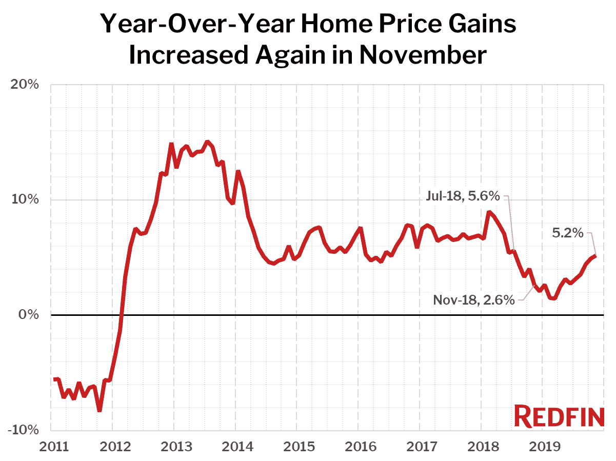 Year-Over-Year Home Price Gains Increased Again in November