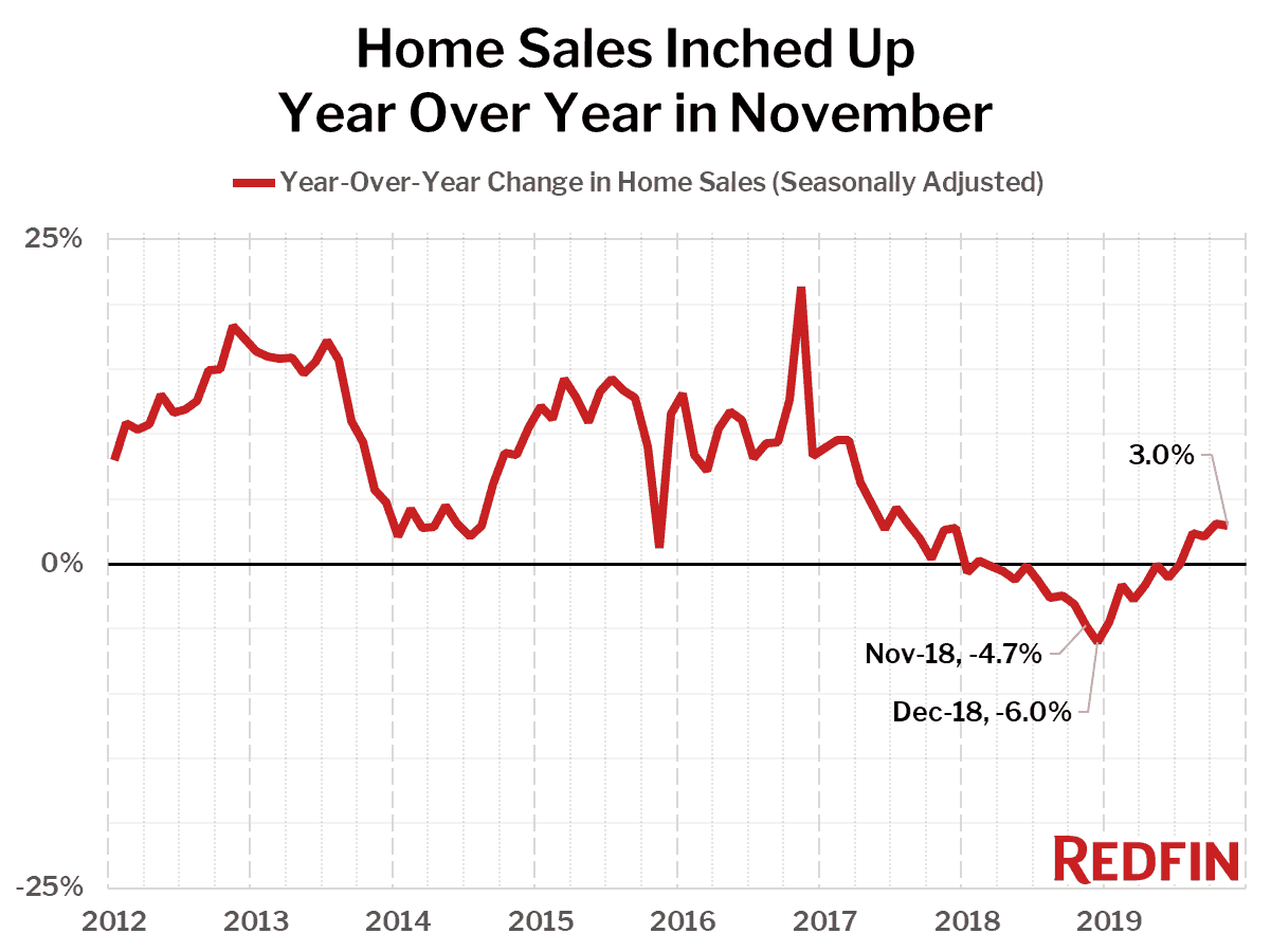 Home Sales Inched Up Year Over Year in November