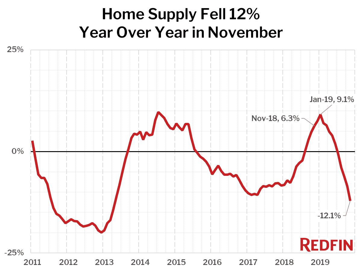 Home Supply Fell 12% Year Over Year in November