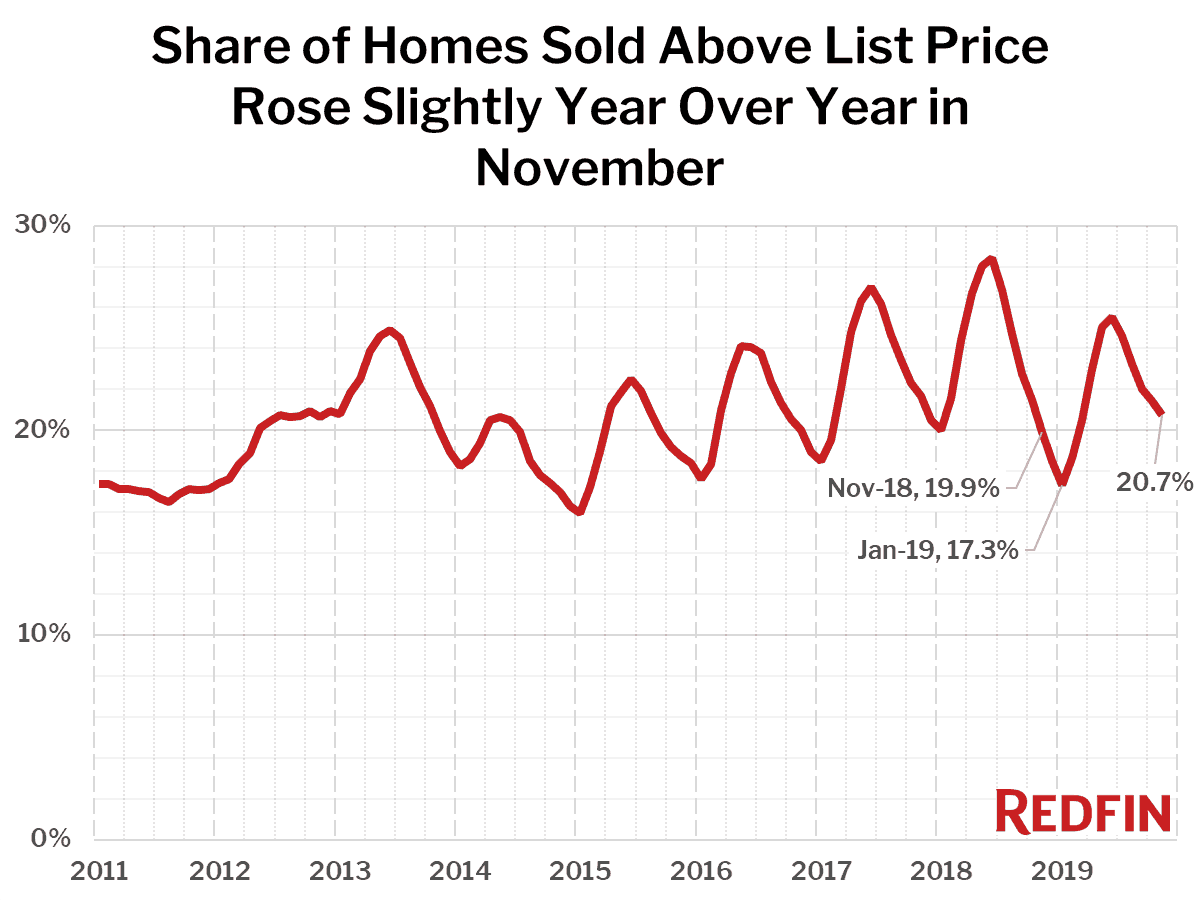 Share of Homes Sold Above List Price Rose Slightly Year Over Year in November