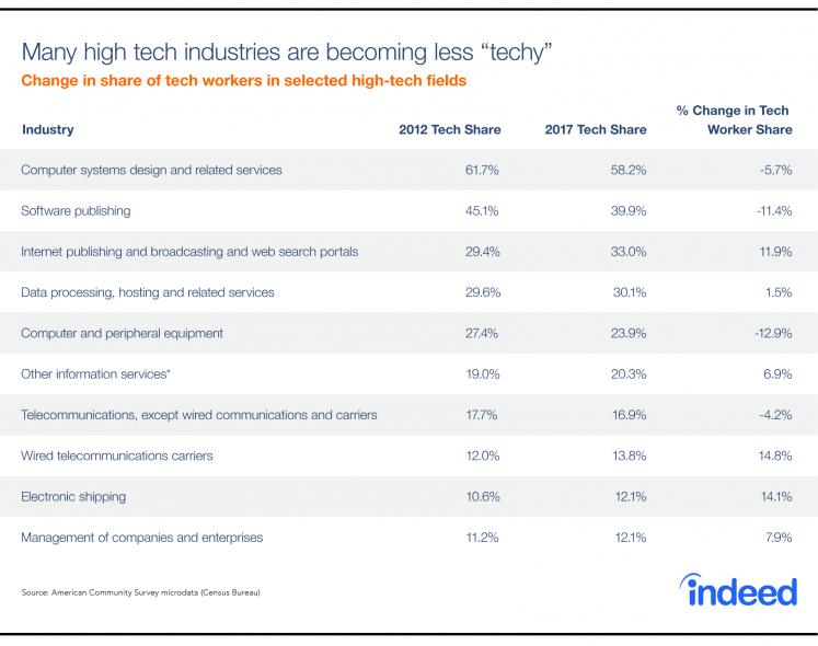 high tech industries