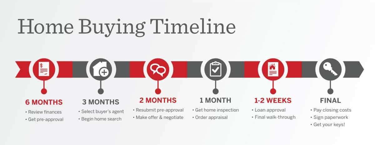 Timeline for buying a house