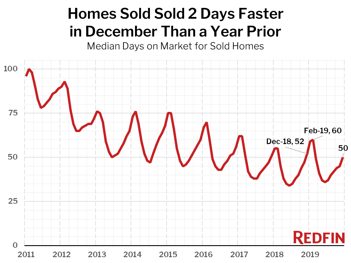 Homes Sold Sold 2 Days Faster in December Than a Year Prior