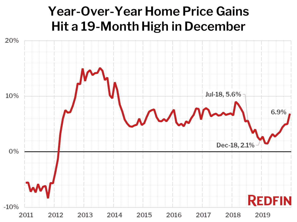 Year-Over-Year Home Price Gains Hit a 19-Month High in December