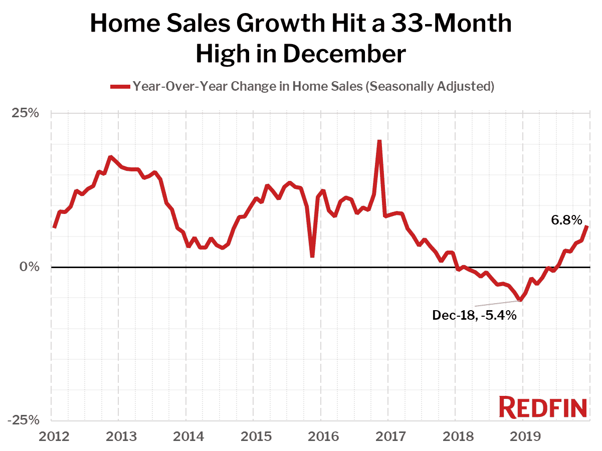 Home Sales Growth Hit a 33-Month High in December