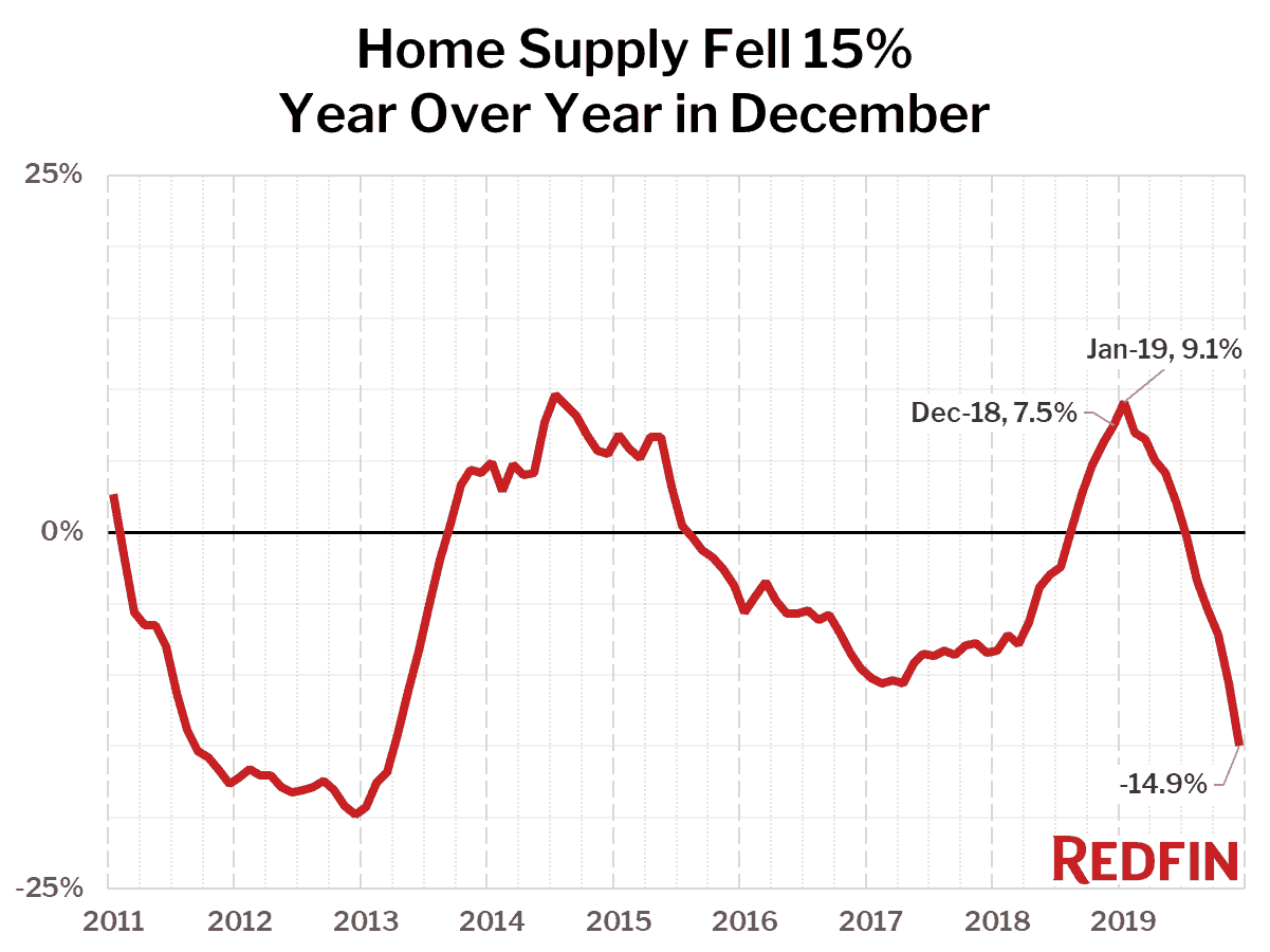 Home Supply Fell 15% Year Over Year in December