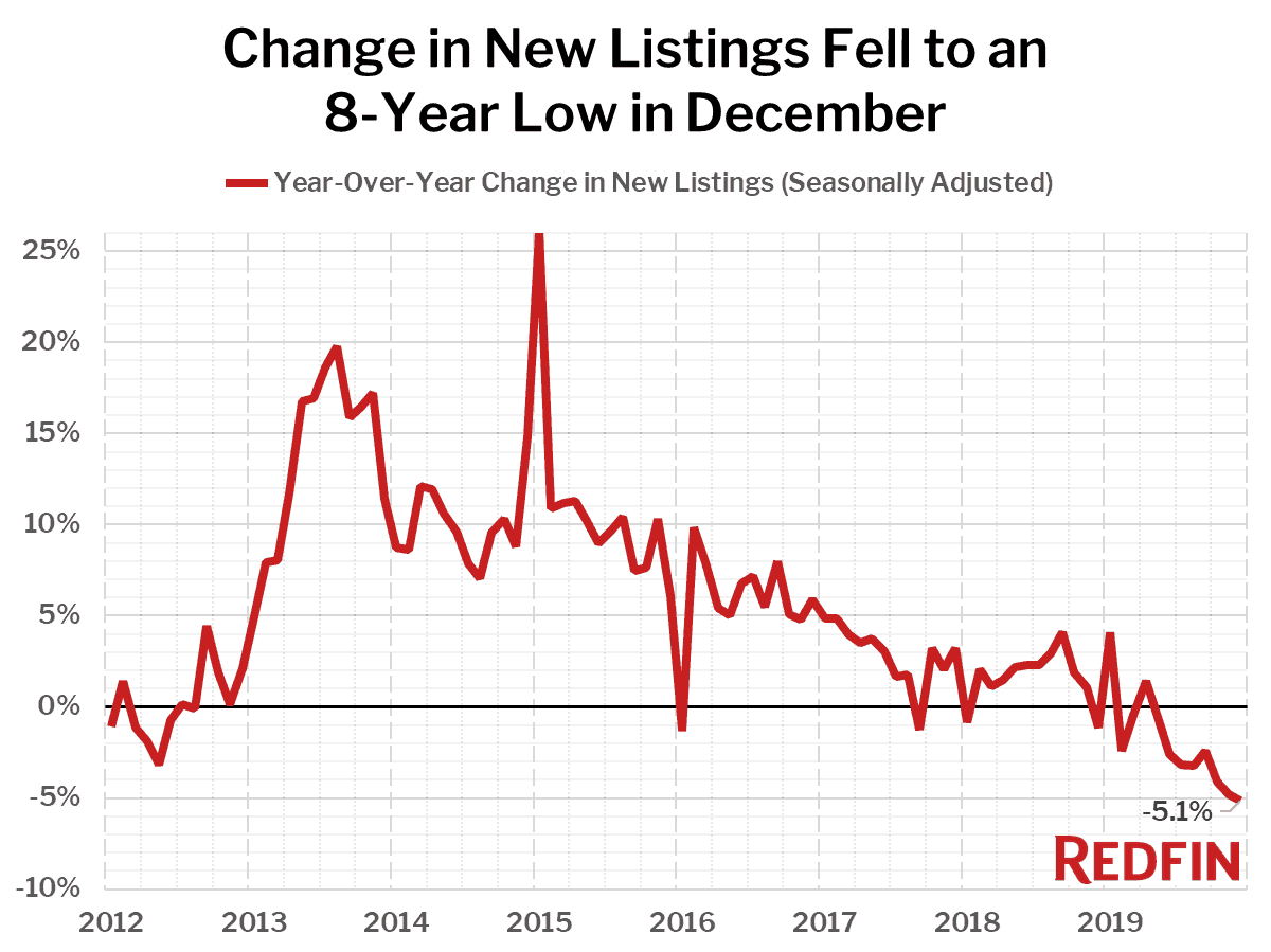Change in New Listings Fell to an 8-Year Low in December