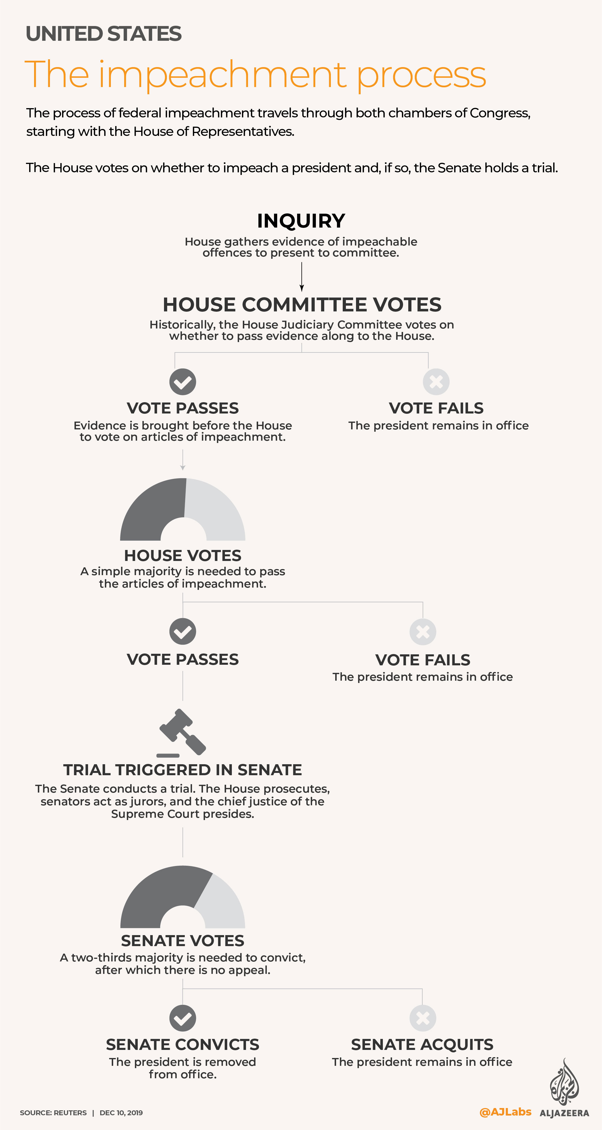 INTERACTIVE - US Impeachment process