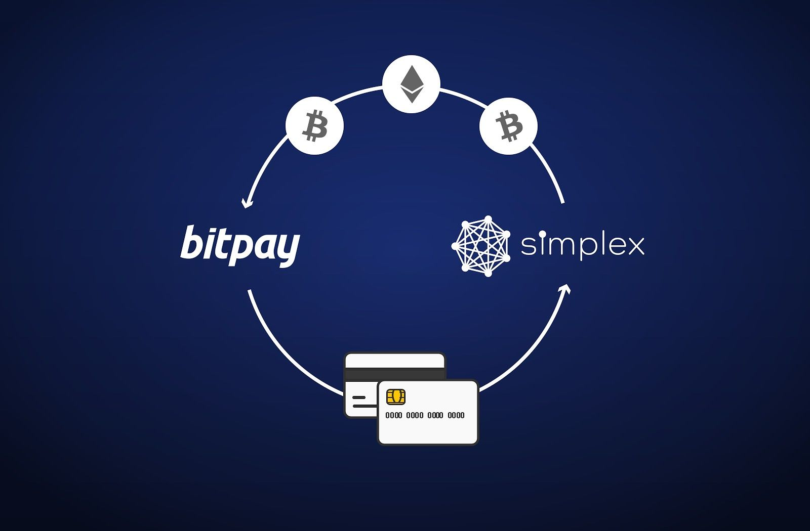 How To buy crypto in bitpay using Simplex?