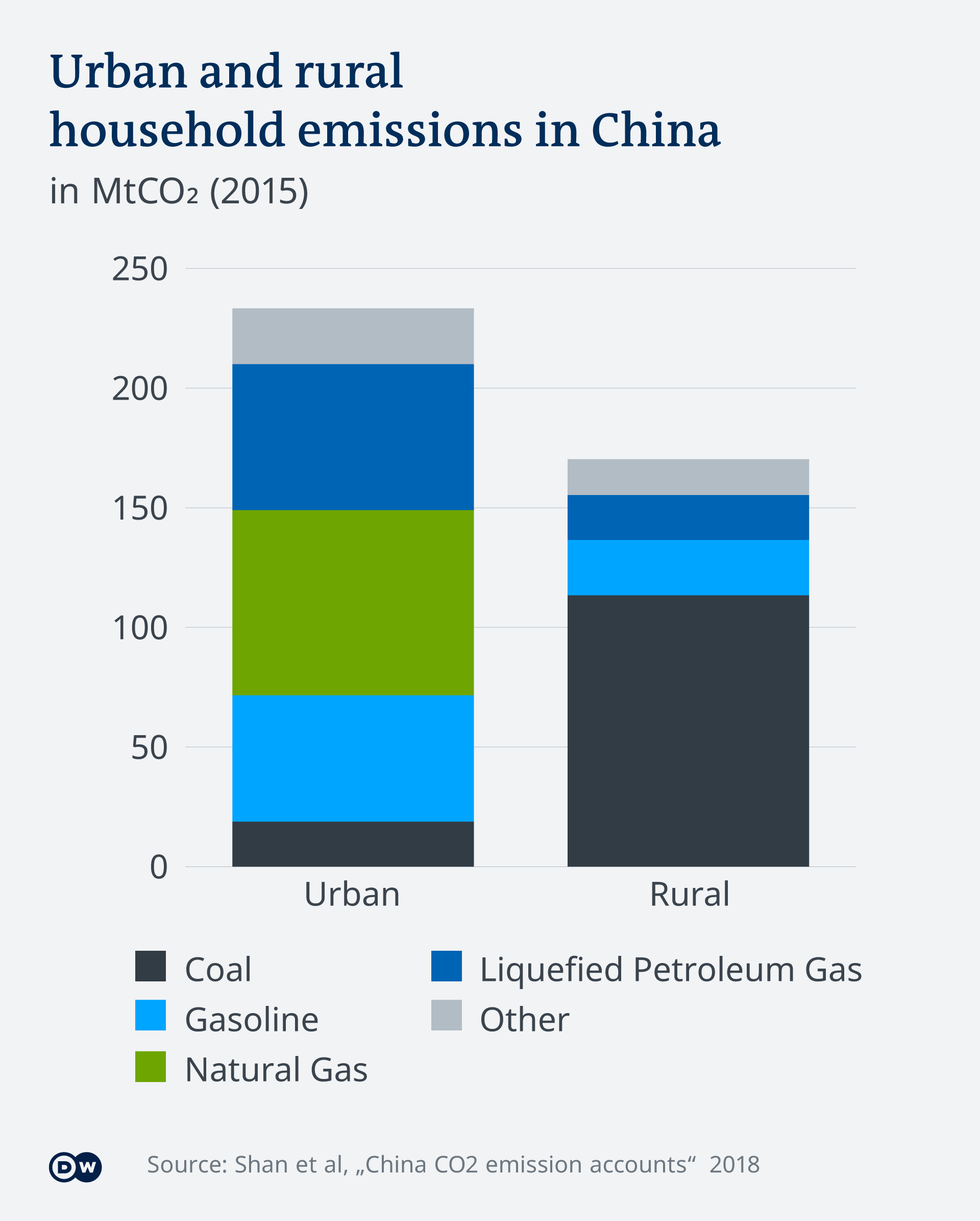 An infographic showing urban and rural carbon emissions in China