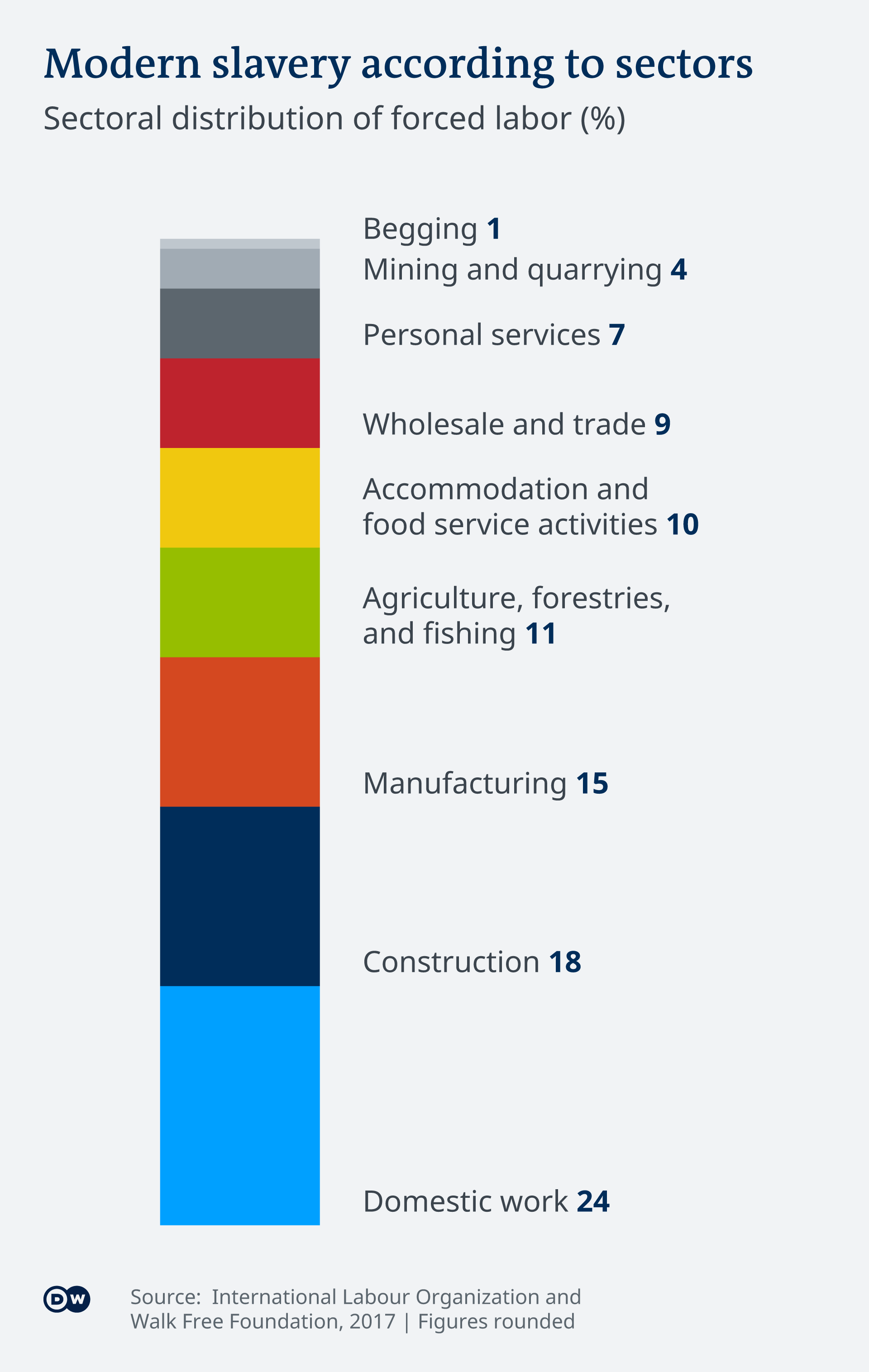 An infographic showing modern slavery by sector