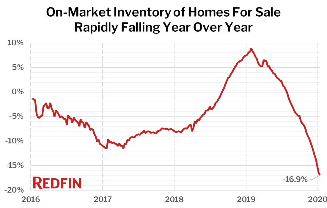 On-Market Inventory of Homes For Sale Rapidly Falling Year Over Year
