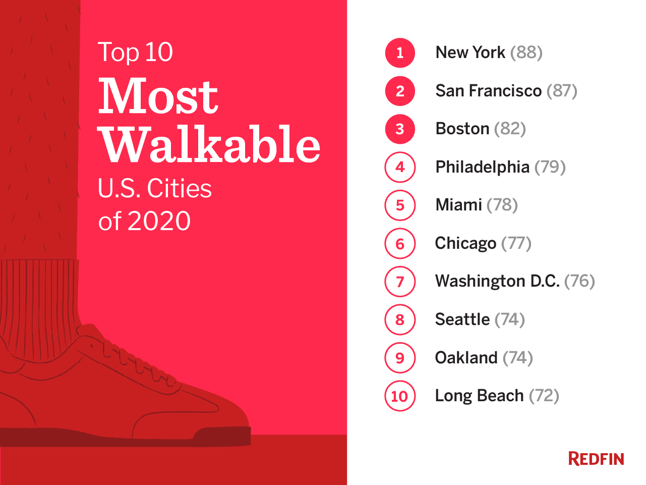 List of most walkable cities in the U.S.