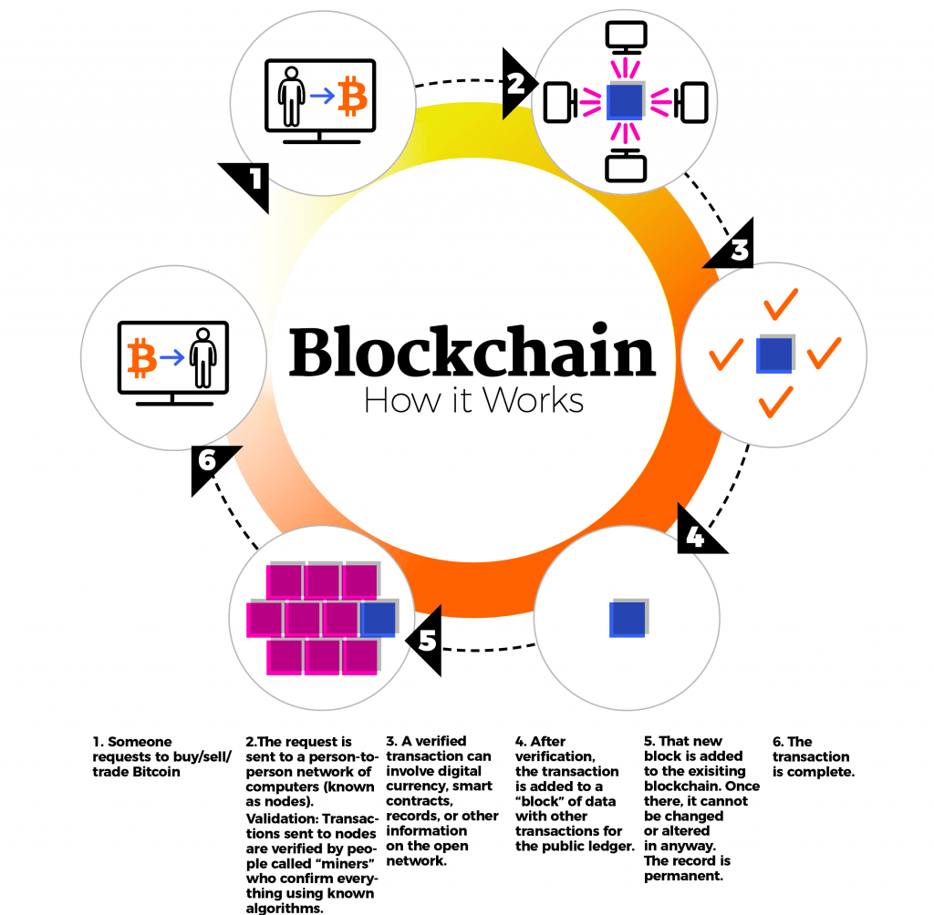 how block-chain works