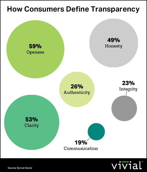 How-Consumers-Define-Transparency