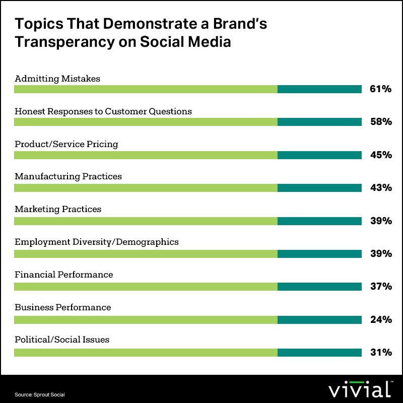 Topics-That-Demonstrate-a-Brand's-Transperancy-on-Social-Media