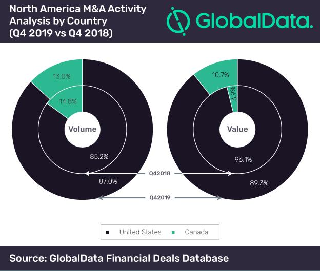 North America M&A Activity Analysis-Q4 2019