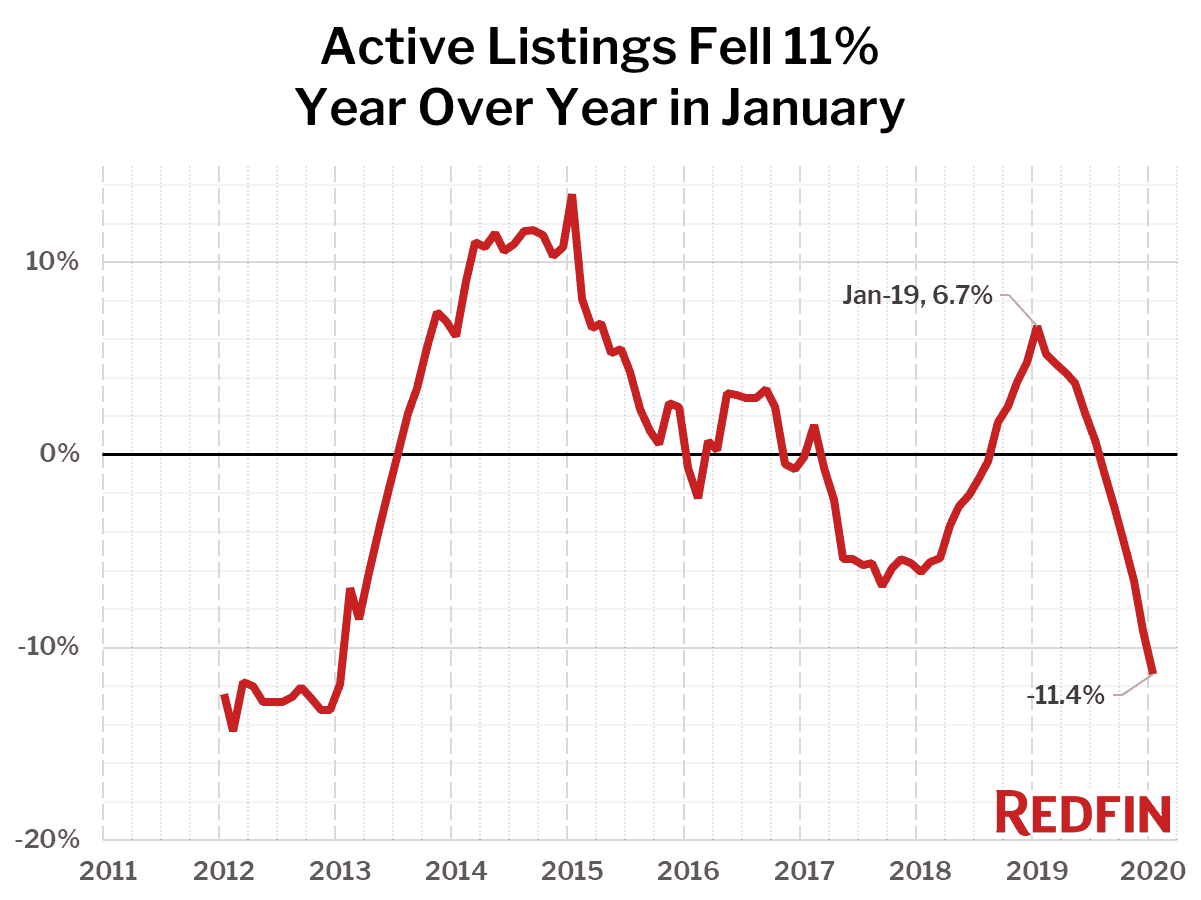 Active Listings Fell 11% Year Over Year in January