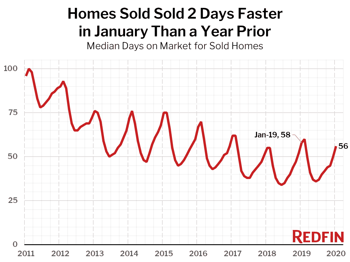 Homes Sold Sold 2 Days Faster in January Than a Year Prior