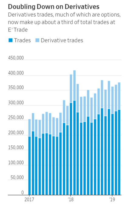 Doubling Down on Derivatives