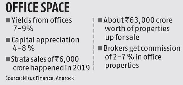 HNIs flock to commercial properties as residential market slows down