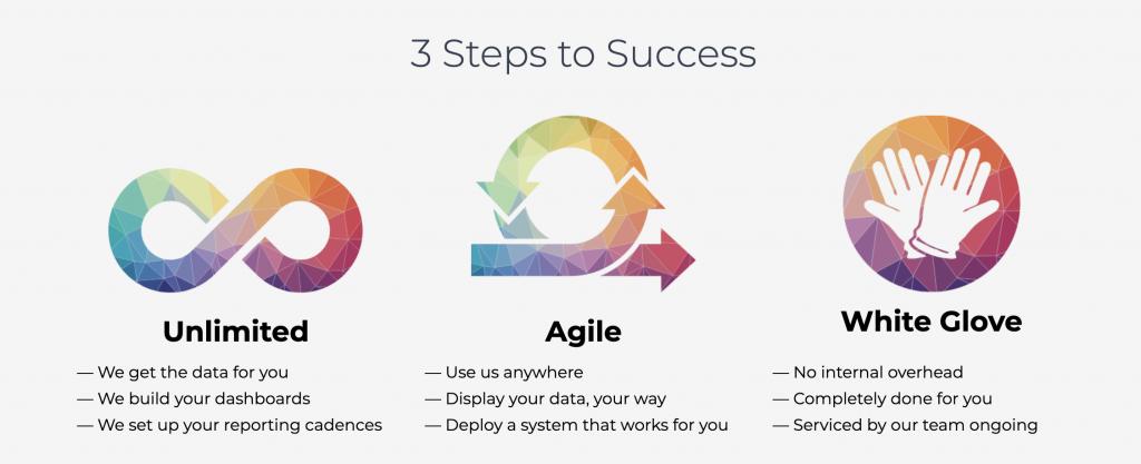 Dash. 3 Steps to Success